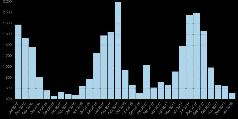 "Wikipedia Abrufstatistik Artikel ""Rollsplitt"""